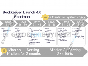 Bookkeeper Launch Roadmap